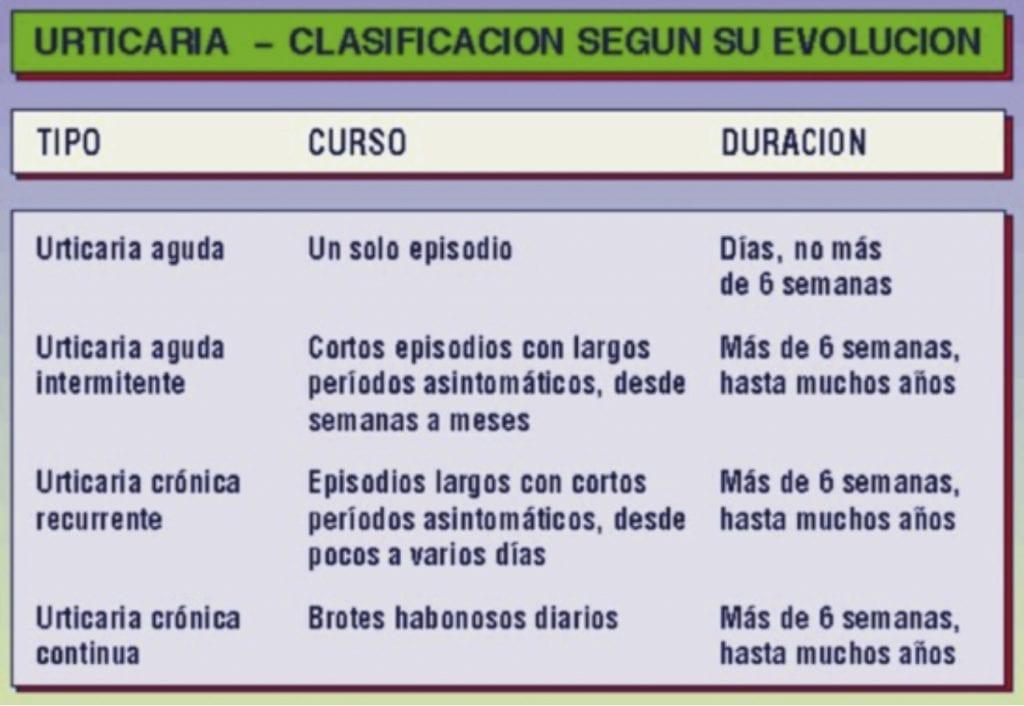 urticaria_tabla_clasificacion
