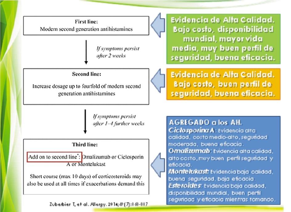 urticaria_clasificacion_2